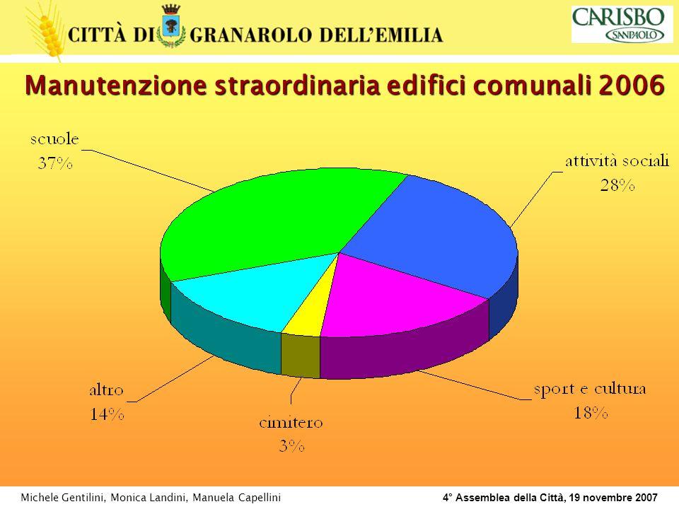 Michele Gentilini, Monica Landini, Manuela Capellini 4° Assemblea della Citt à, 19 novembre 2007 Manutenzione straordinaria edifici comunali 2006