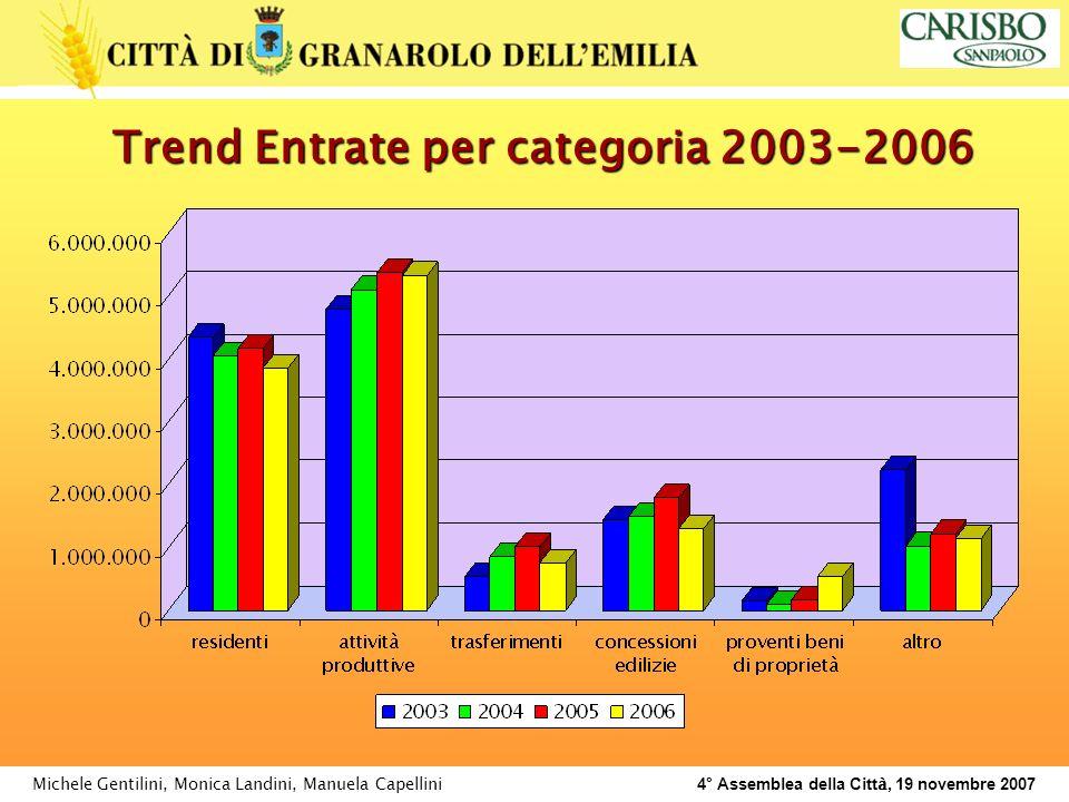 Michele Gentilini, Monica Landini, Manuela Capellini 4° Assemblea della Citt à, 19 novembre 2007 Trend Entrate per categoria 2003-2006