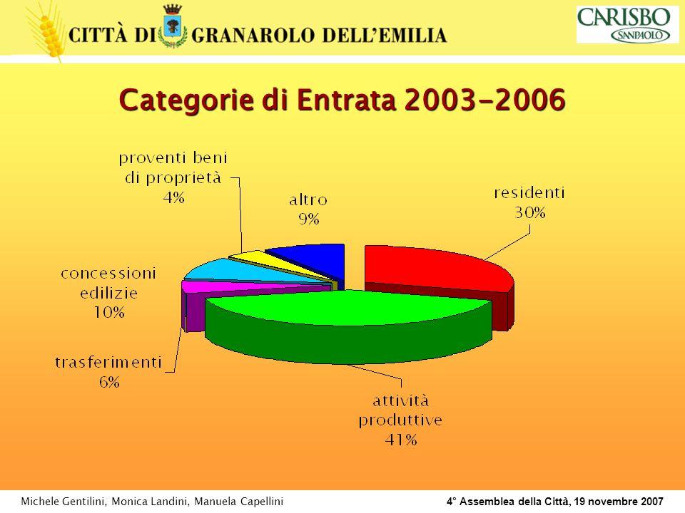 Michele Gentilini, Monica Landini, Manuela Capellini 4° Assemblea della Citt à, 19 novembre 2007 Categorie di Entrata 2003-2006