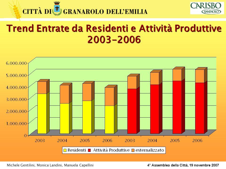 Michele Gentilini, Monica Landini, Manuela Capellini 4° Assemblea della Citt à, 19 novembre 2007 Trend Entrate da Residenti e Attività Produttive 2003-2006