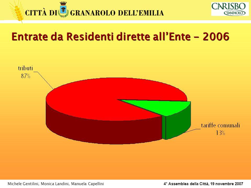Michele Gentilini, Monica Landini, Manuela Capellini 4° Assemblea della Citt à, 19 novembre 2007 Entrate da Residenti dirette allEnte - 2006
