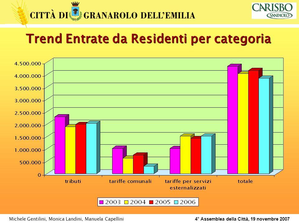 Michele Gentilini, Monica Landini, Manuela Capellini 4° Assemblea della Citt à, 19 novembre 2007 Trend Entrate da Residenti per categoria