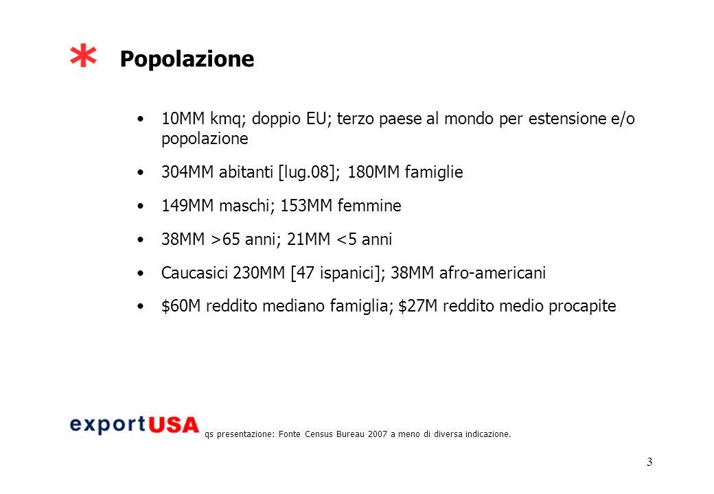 3 Popolazione 10MM kmq; doppio EU; terzo paese al mondo per estensione e/o popolazione 304MM abitanti [lug.08]; 180MM famiglie 149MM maschi; 153MM femmine 38MM >65 anni; 21MM <5 anni Caucasici 230MM [47 ispanici]; 38MM afro-americani $60M reddito mediano famiglia; $27M reddito medio procapite Per tutti i dati di qs presentazione: Fonte Census Bureau 2007 a meno di diversa indicazione.