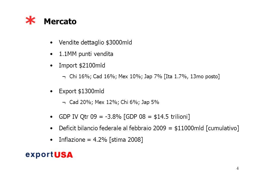 4 Mercato Vendite dettaglio $3000mld 1.1MM punti vendita Import $2100mld ¬Chi 16%; Cad 16%; Mex 10%; Jap 7% [Ita 1.7%, 13mo posto] Export $1300mld ¬Cad 20%; Mex 12%; Chi 6%; Jap 5% GDP IV Qtr 09 = -3.8% [GDP 08 = $14.5 trilioni] Deficit bilancio federale al febbraio 2009 = $11000mld [cumulativo] Inflazione = 4.2% [stima 2008]