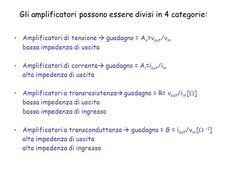 Gli amplificatori possono essere divisi in 4 categorie: Amplificatori di tensione guadagno = A v =v out /v in bassa impedenza di uscita Amplificatori