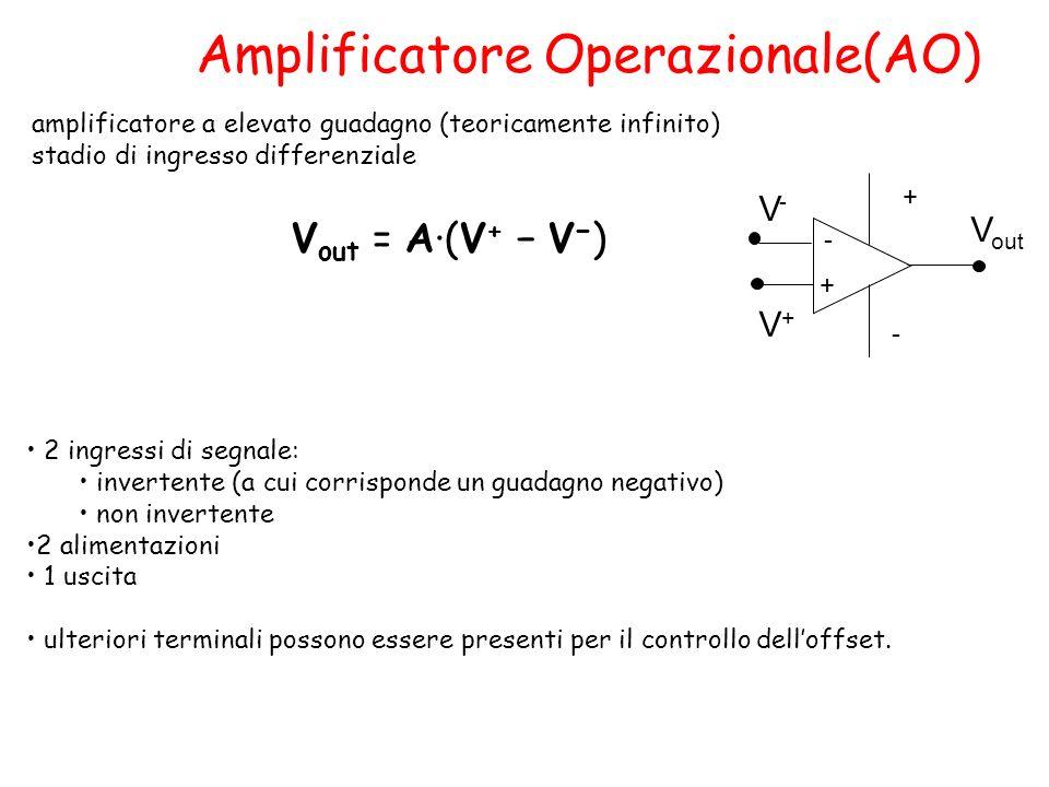 amplificatore a elevato guadagno (teoricamente infinito) stadio di ingresso differenziale Amplificatore Operazionale(AO) V out = A·(V + V ) - + - + V-