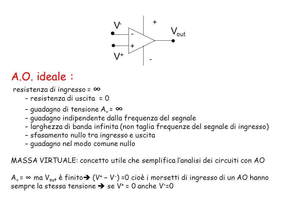 - + - + V-V- V+V+ V out A.O. ideale : resistenza di ingresso = – resistenza di uscita = 0 – guadagno di tensione A v = – guadagno indipendente dalla f