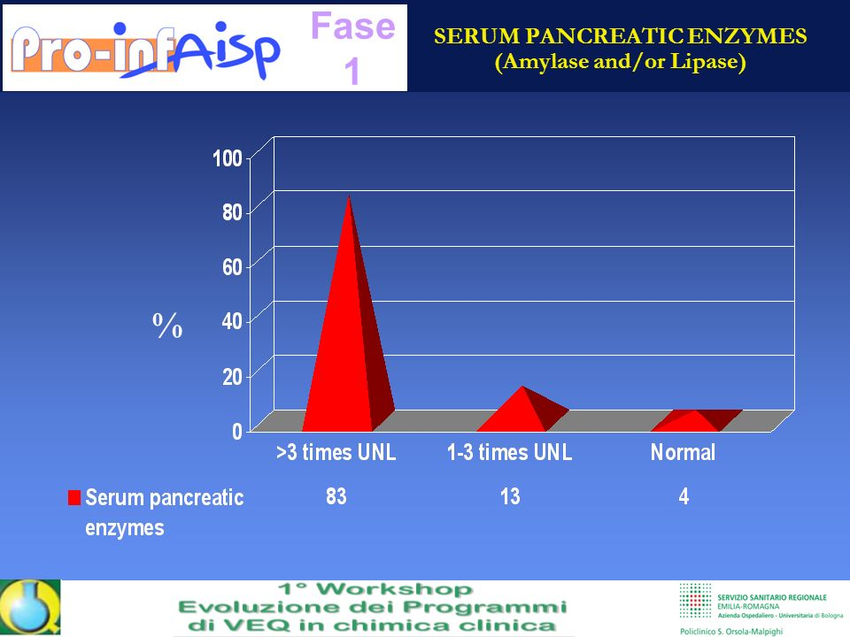 SERUM PANCREATIC ENZYMES (Amylase and/or Lipase) % Fase 1