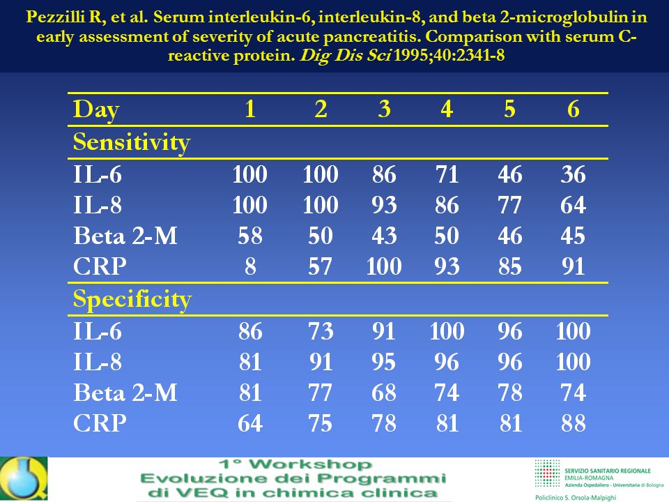 Pezzilli R, et al. Serum interleukin-6, interleukin-8, and beta 2-microglobulin in early assessment of severity of acute pancreatitis. Comparison with