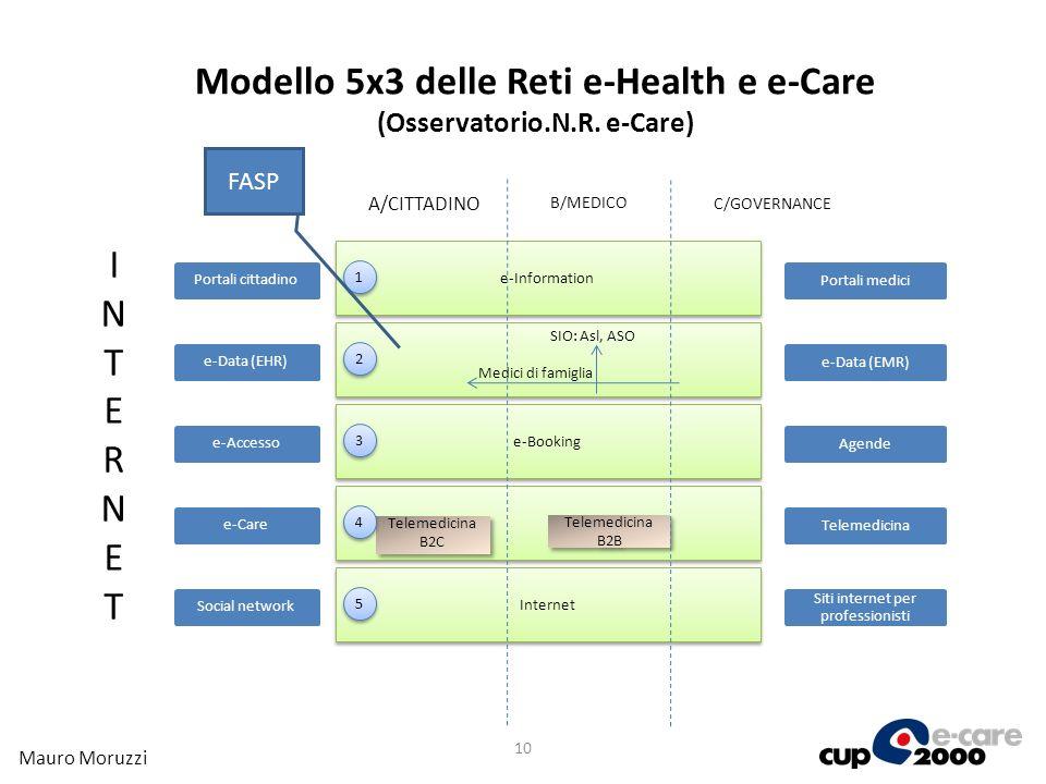 10 C/GOVERNANCE e-Information e-Booking Internet A/CITTADINO B/MEDICO INTERNETINTERNET e-Data (EHR)Portali cittadinoe-Accessoe-Care Social network Med