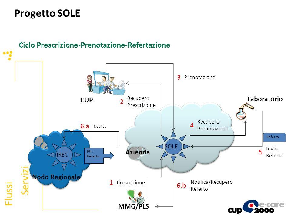 Flussi Servizi Ciclo Prescrizione-Prenotazione-Refertazione SOLE Azienda Laboratorio MMG/PLS 1 Prescrizione 2 Recupero Prescrizione 3 Prenotazione CUP