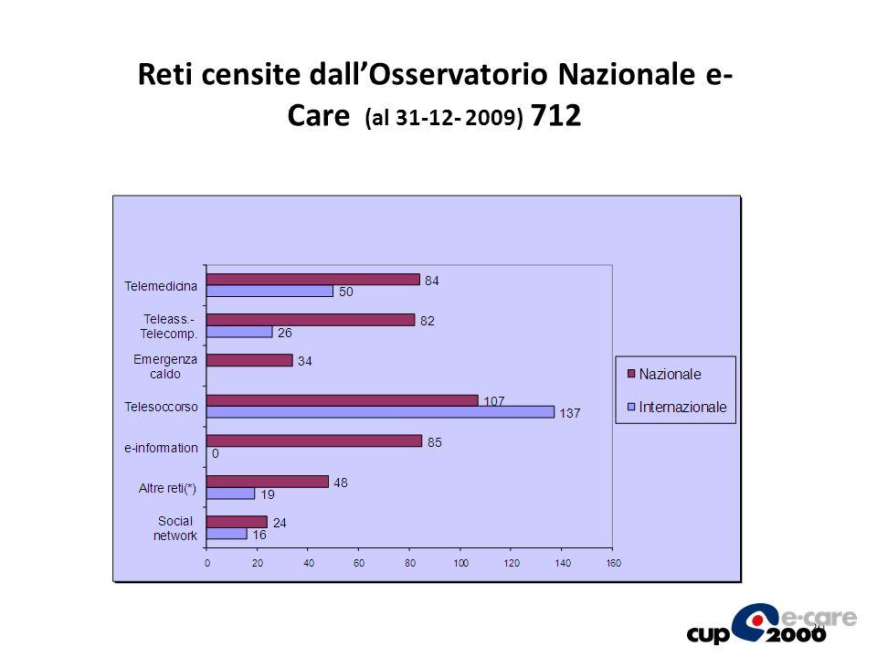 20 Reti censite dallOsservatorio Nazionale e- Care (al 31-12- 2009) 712