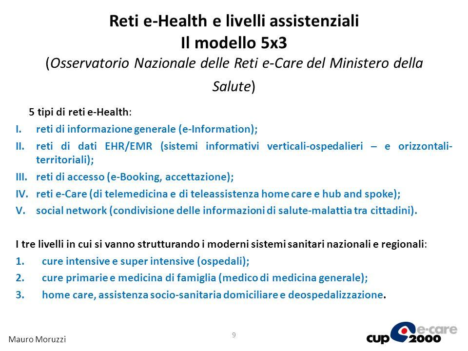 Reti e-Health e livelli assistenziali Il modello 5x3 (Osservatorio Nazionale delle Reti e-Care del Ministero della Salute) 5 tipi di reti e-Health: I.