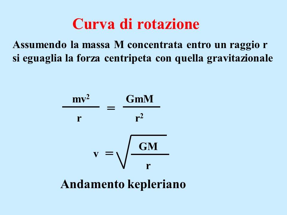 Curva di rotazione r2r2 r mv 2 = GmM v = GM r Andamento kepleriano Assumendo la massa M concentrata entro un raggio r si eguaglia la forza centripeta con quella gravitazionale