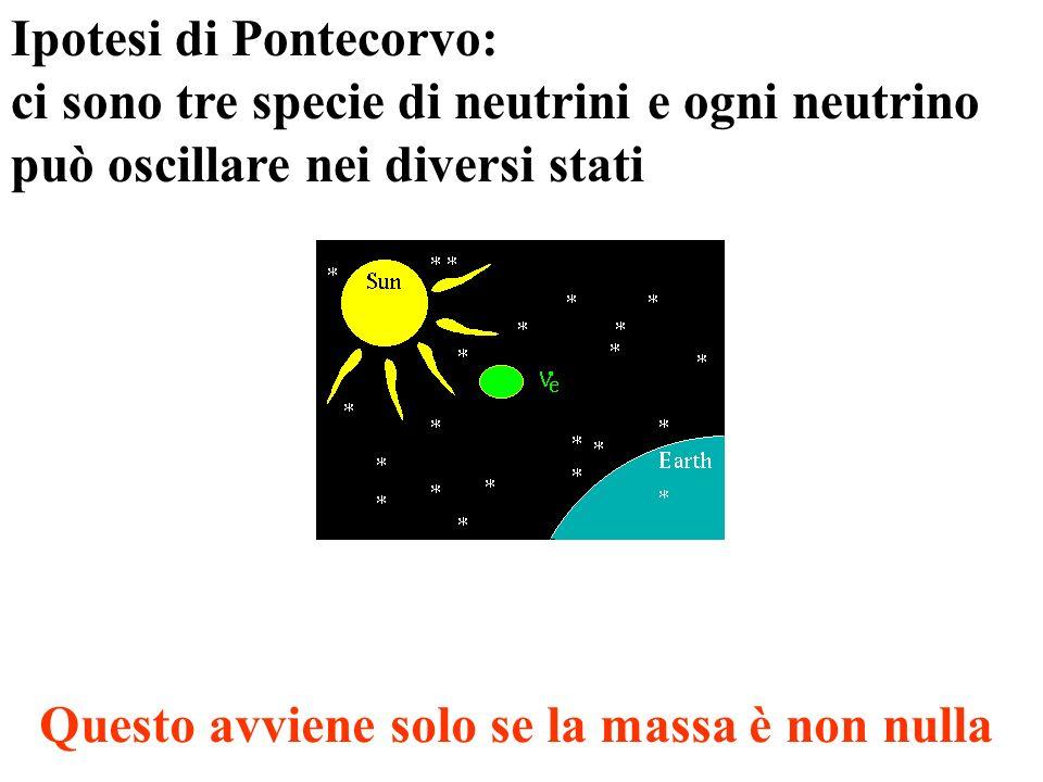 Ipotesi di Pontecorvo: ci sono tre specie di neutrini e ogni neutrino può oscillare nei diversi stati Questo avviene solo se la massa è non nulla