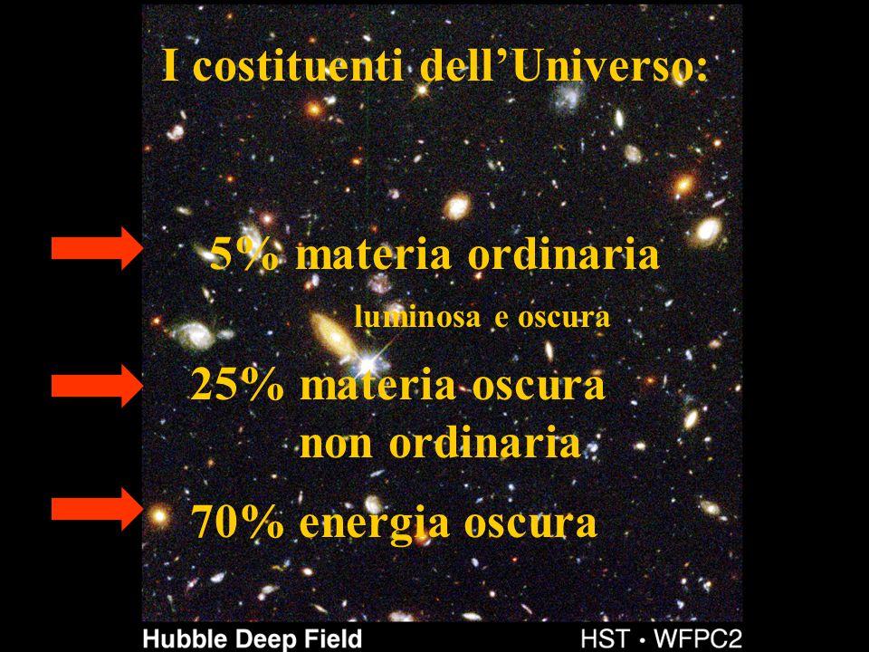 I costituenti dellUniverso: 5% materia ordinaria luminosa e oscura 25% materia oscura non ordinaria 70% energia oscura