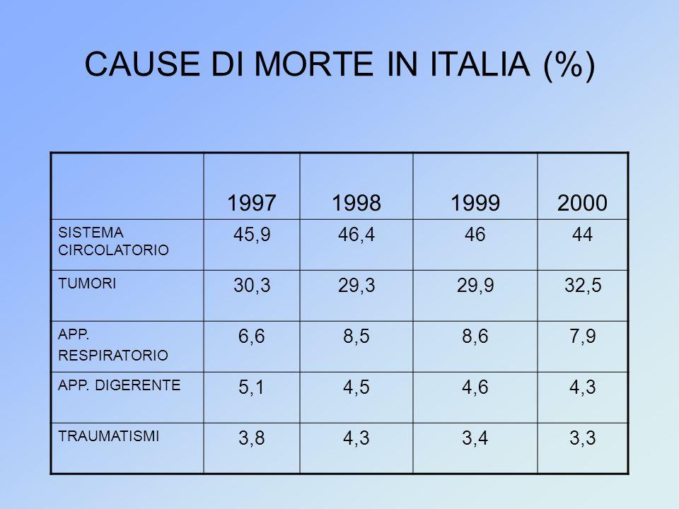 CAUSE DI MORTE IN ITALIA (%) 1997199819992000 SISTEMA CIRCOLATORIO 45,946,44644 TUMORI 30,329,329,932,5 APP. RESPIRATORIO 6,68,58,67,9 APP. DIGERENTE