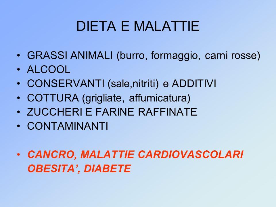 DIETA E MALATTIE GRASSI ANIMALI (burro, formaggio, carni rosse) ALCOOL CONSERVANTI (sale,nitriti) e ADDITIVI COTTURA (grigliate, affumicatura) ZUCCHERI E FARINE RAFFINATE CONTAMINANTI CANCRO, MALATTIE CARDIOVASCOLARI OBESITA, DIABETE