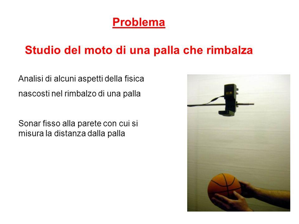 1 Problema Studio del moto di una palla che rimbalza Analisi di alcuni aspetti della fisica nascosti nel rimbalzo di una palla Sonar fisso alla parete