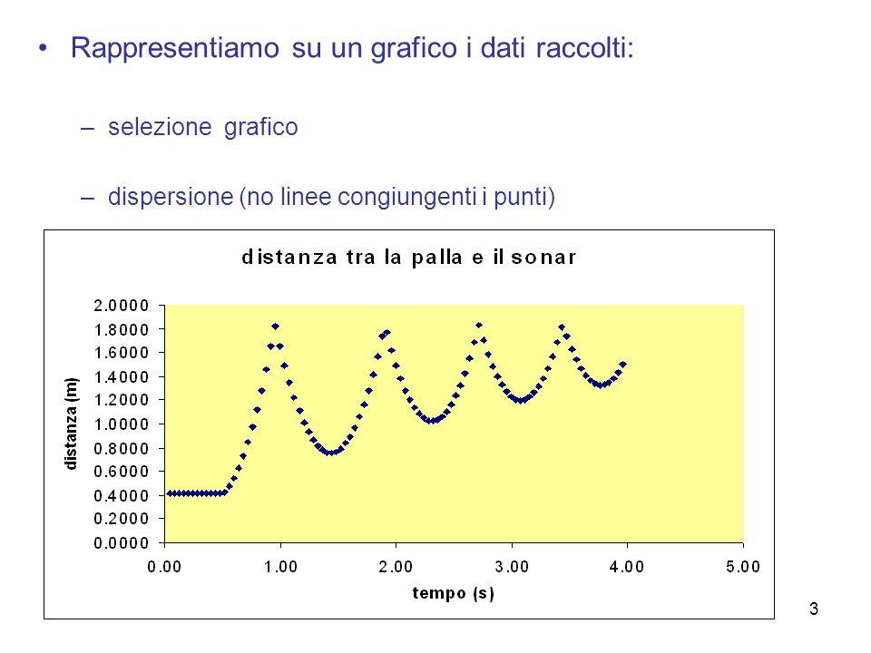 3 Rappresentiamo su un grafico i dati raccolti: –selezione grafico –dispersione (no linee congiungenti i punti)