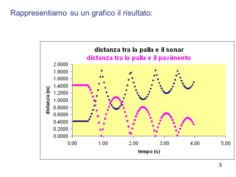 5 Rappresentiamo su un grafico il risultato: