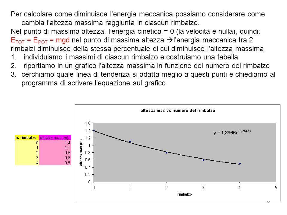 8 Per calcolare come diminuisce lenergia meccanica possiamo considerare come cambia laltezza massima raggiunta in ciascun rimbalzo. Nel punto di massi