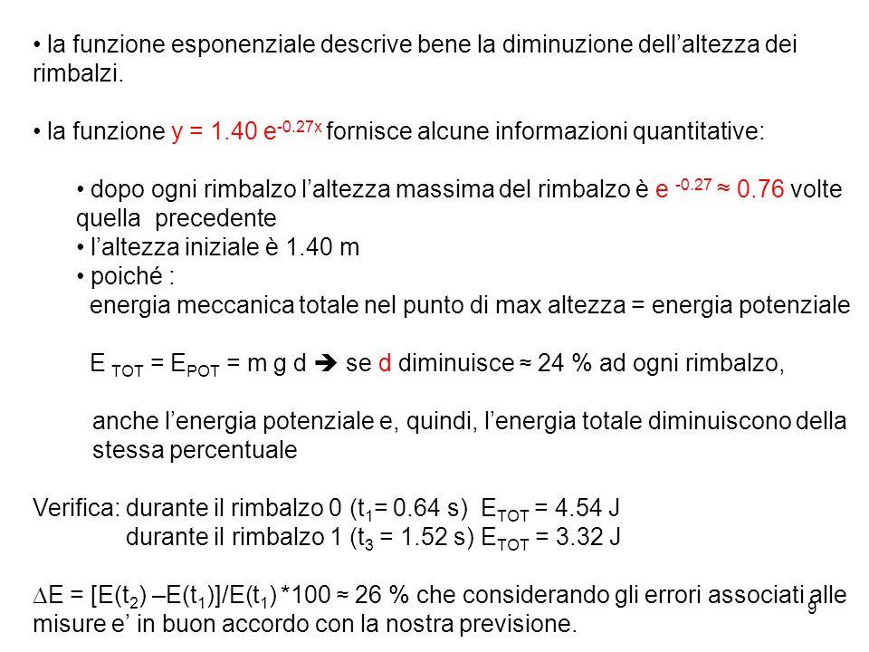 9 la funzione esponenziale descrive bene la diminuzione dellaltezza dei rimbalzi. la funzione y = 1.40 e -0.27x fornisce alcune informazioni quantitat
