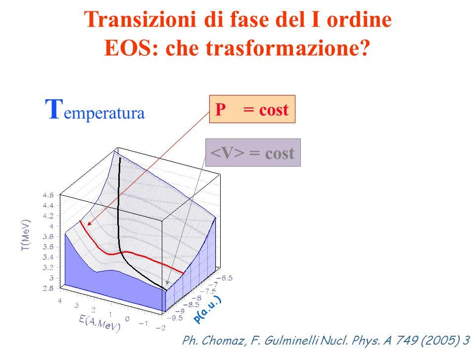 T emperatura P = cost = cost Transizioni di fase del I ordine EOS: che trasformazione? Ph. Chomaz, F. Gulminelli Nucl. Phys. A 749 (2005) 3 p(a.u.)