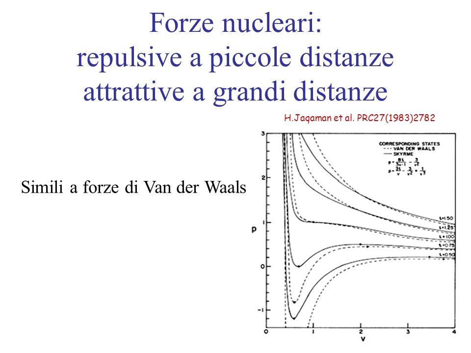 H.Jaqaman et al. PRC27(1983)2782 Forze nucleari: repulsive a piccole distanze attrattive a grandi distanze Simili a forze di Van der Waals