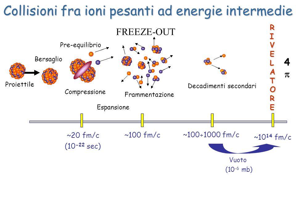 Collisioni fra ioni pesanti ad energie intermedie Vuoto (10 -6 mb) ~100 fm/c RIVELATORERIVELATORERIVELATORERIVELATORE ~20 fm/c (10 -22 sec) ~100 ÷ 100