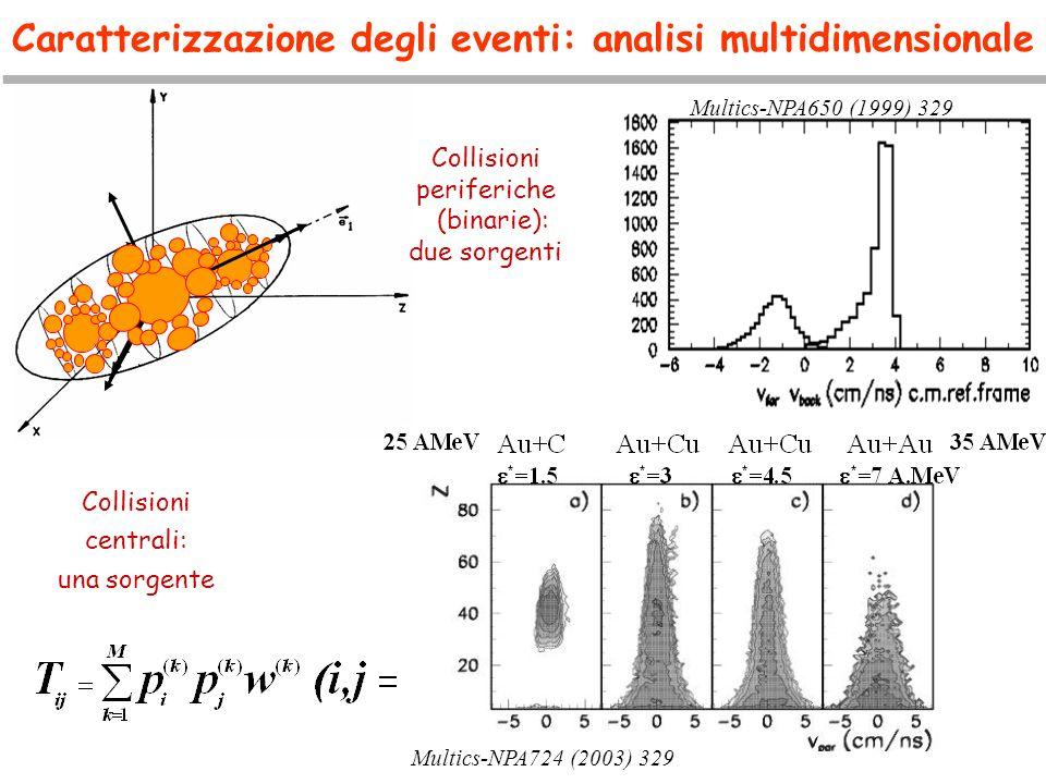 Caratterizzazione degli eventi: analisi multidimensionale Multics-NPA724 (2003) 329 Multics-NPA650 (1999) 329 Collisioni periferiche (binarie): due so