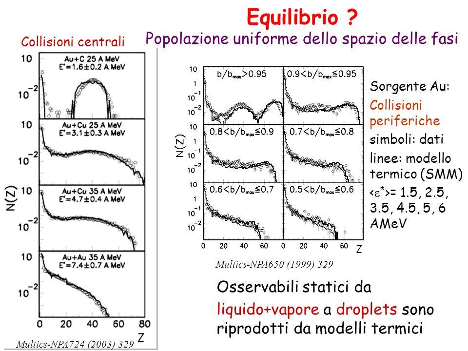 Equilibrio ? Popolazione uniforme dello spazio delle fasi Multics-NPA724 (2003) 329 Collisioni centrali Multics-NPA650 (1999) 329 Sorgente Au: Collisi