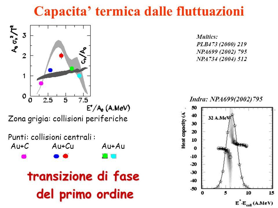 Capacita termica dalle fluttuazioni Zona grigia: collisioni periferiche Punti: collisioni centrali : Indra: NPA699(2002)795 Au+C Au+Cu Au+Au Multics: