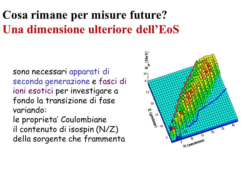 Cosa rimane per misure future? Una dimensione ulteriore dellEoS sono necessari apparati di seconda generazione e fasci di ioni esotici per investigare
