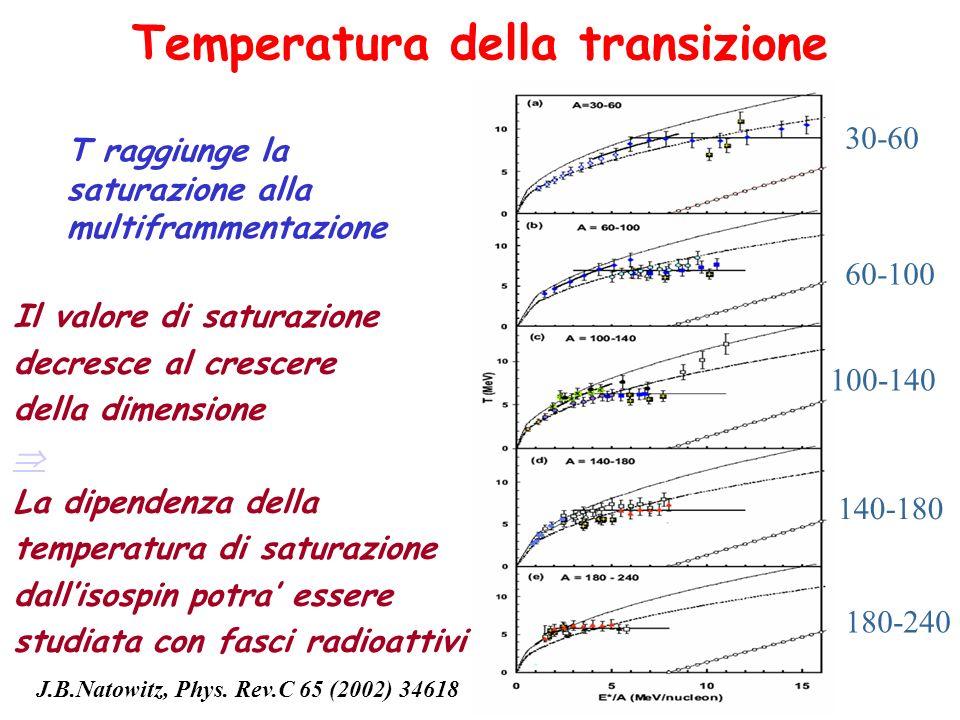 Temperatura della transizione T raggiunge la saturazione alla multiframmentazione 30-60 60-100 100-140 140-180 180-240 J.B.Natowitz, Phys. Rev.C 65 (2