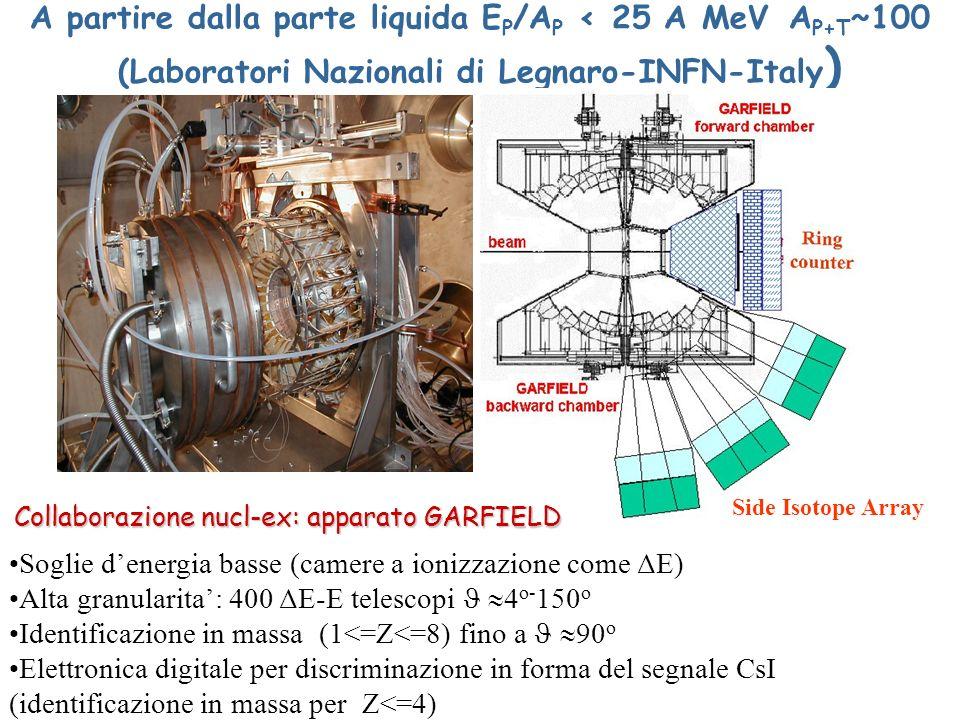 A partire dalla parte liquida E P /A P < 25 A MeV A P+T ~100 (Laboratori Nazionali di Legnaro-INFN-Italy ) Soglie denergia basse (camere a ionizzazion