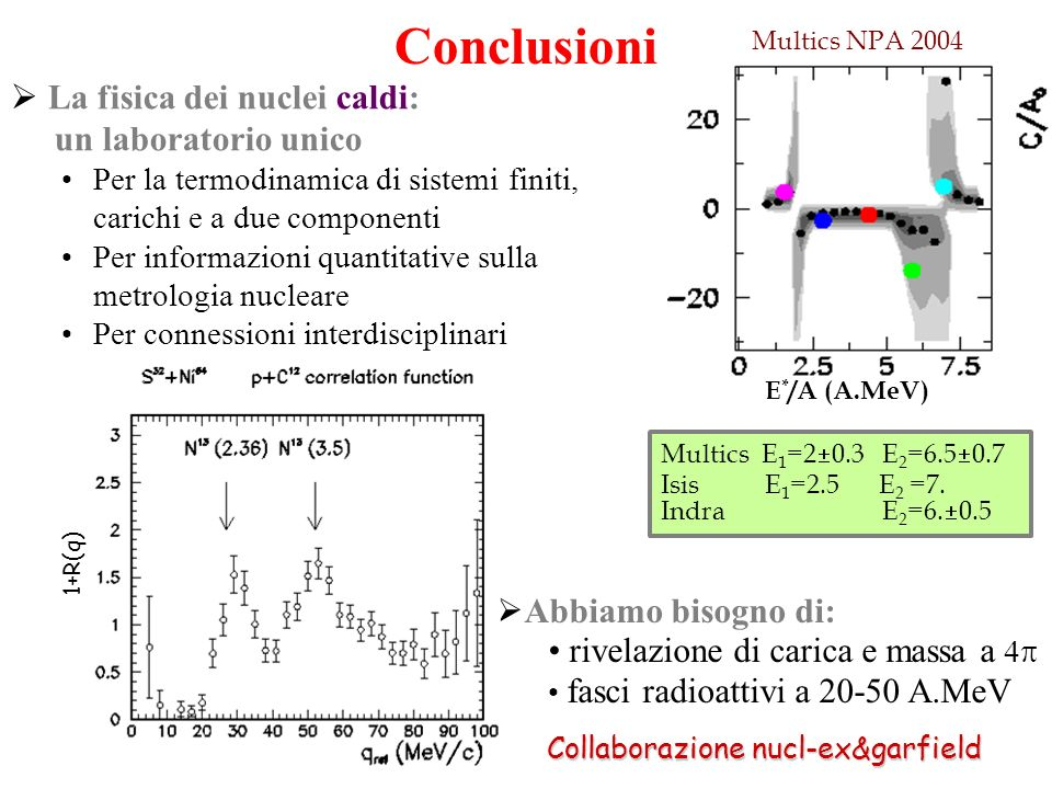 1+R(q) Conclusioni La fisica dei nuclei caldi: un laboratorio unico Per la termodinamica di sistemi finiti, carichi e a due componenti Per informazion