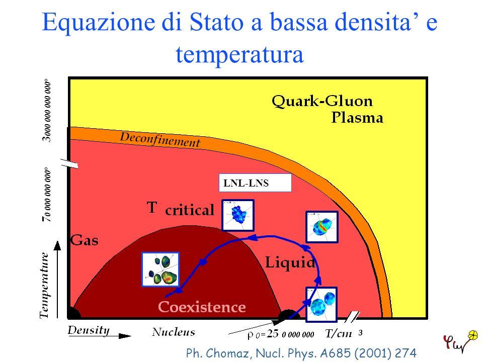 Equazione di Stato a bassa densita e temperatura LNL-LNS Ph. Chomaz, Nucl. Phys. A685 (2001) 274