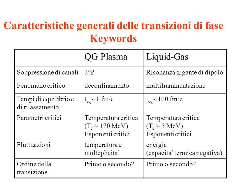 Caratteristiche generali delle transizioni di fase Keywords QG PlasmaLiquid-Gas Soppressione di canaliJ/ΨRisonanza gigante di dipolo Fenomeno criticod