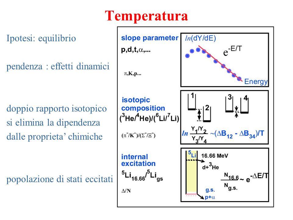 Capacita termica dalle fluttuazioni Zona grigia: collisioni periferiche Punti: collisioni centrali : Indra: NPA699(2002)795 Au+C Au+Cu Au+Au Multics: PLB473 (2000) 219 NPA699 (2002) 795 NPA734 (2004) 512 transizione di fase del primo ordine