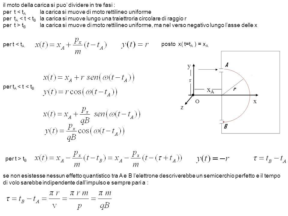 x y z xAxA O r il moto della carica si puo dividere in tre fasi : per t < t A la carica si muove di moto rettilineo uniforme per t A < t < t B la cari