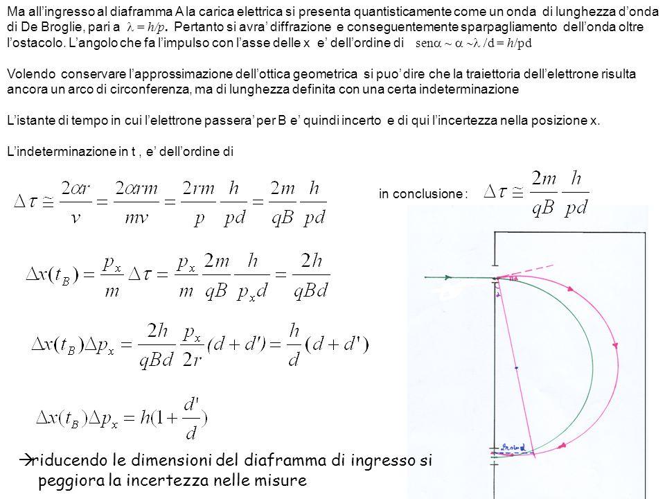 Ma allingresso al diaframma A la carica elettrica si presenta quantisticamente come un onda di lunghezza donda di De Broglie, pari a = h/p. Pertanto s