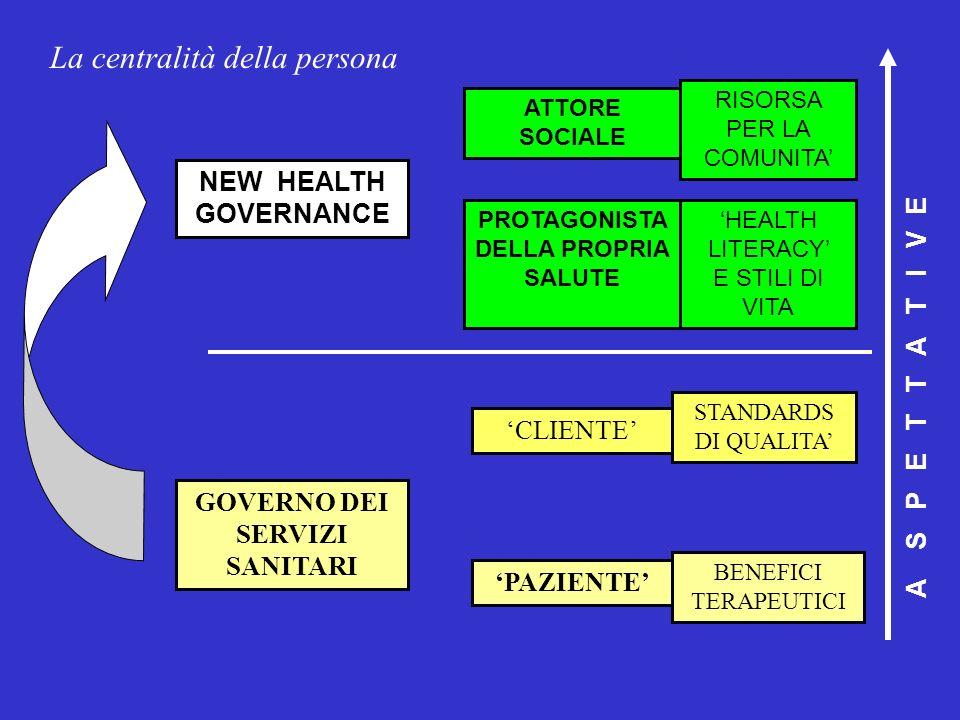 GOVERNO DEI SERVIZI SANITARI CENTRALIZZAZIONE DELLE RESPONSABILITA NEW HEALTH GOVERNANCE CICLO DI PIANIFICAZIONE/ CONTROLLO PARTNERSHIPS CON SOGGETTI SANITARI (INTERAZIENDALITA) EMPOWERMENT DIFFUSO CICLO DI ORIENTAMENTO/ ALLINEAMENTO PARTNERSHIPS CON SOGGETTI SOCIALI (INTERSETTORIALITA) Le attività