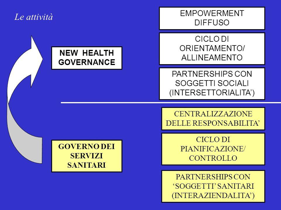 DISEASE MANAGEMENT CLINICAL/QUALITY MANAGEMENT SVILUPPO DELLA COMUNITA PROMOZIONE DELLA SALUTE INDIVIDUALE E DI GRUPPI SOCIALI GOVERNO DI SERVIZI SANITARI NEW HEALTH GOVERNANCE Corporate management PAZIENTE CLIENTE PROTAGONISTA DELLA PROPRIA SALUTE ATTORE SOCIALE