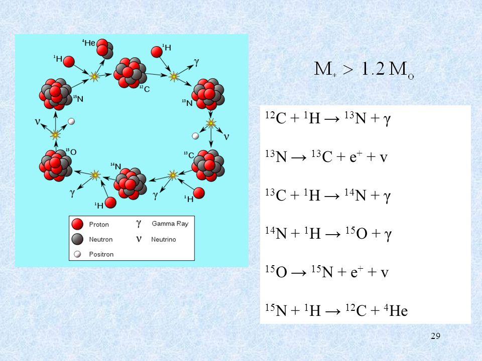 12 C + 1 H 13 N + γ 13 N 13 C + e + + v 13 C + 1 H 14 N + γ 14 N + 1 H 15 O + γ 15 O 15 N + e + + v 15 N + 1 H 12 C + 4 He 29