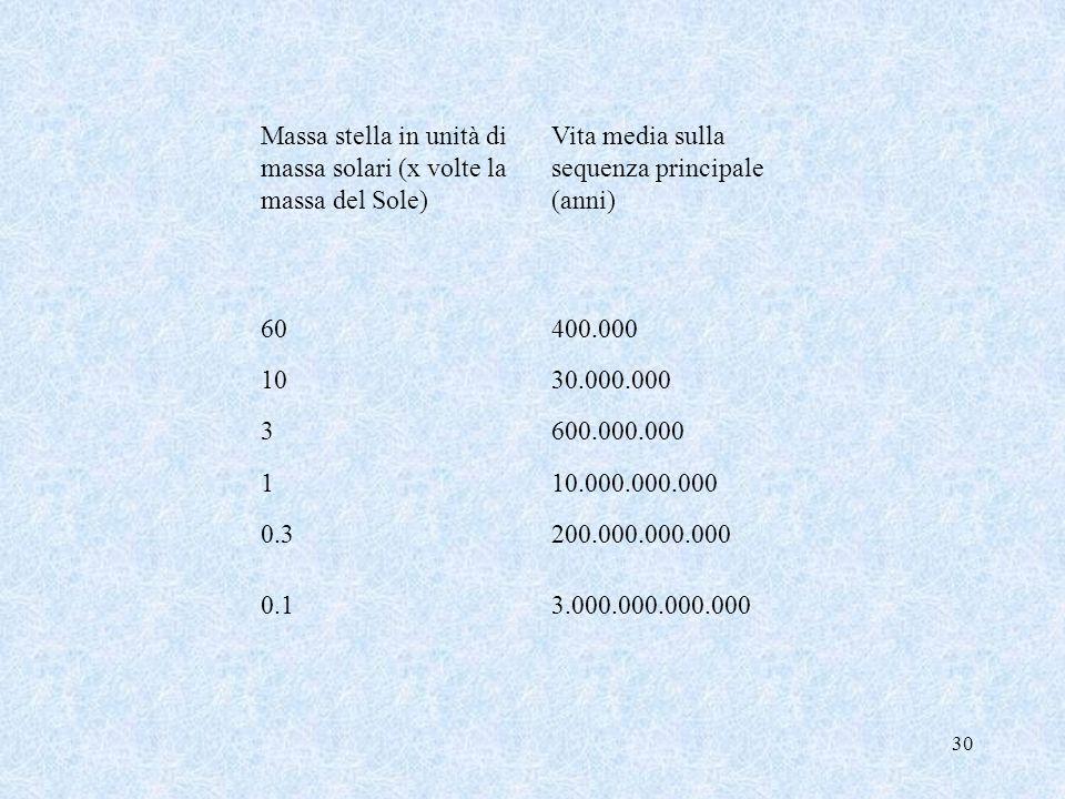 Massa stella in unità di massa solari (x volte la massa del Sole) Vita media sulla sequenza principale (anni) 60400.000 1030.000.000 3600.000.000 110.