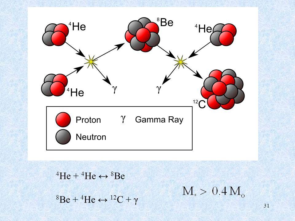 4 He + 4 He 8 Be 8 Be + 4 He 12 C + γ 31