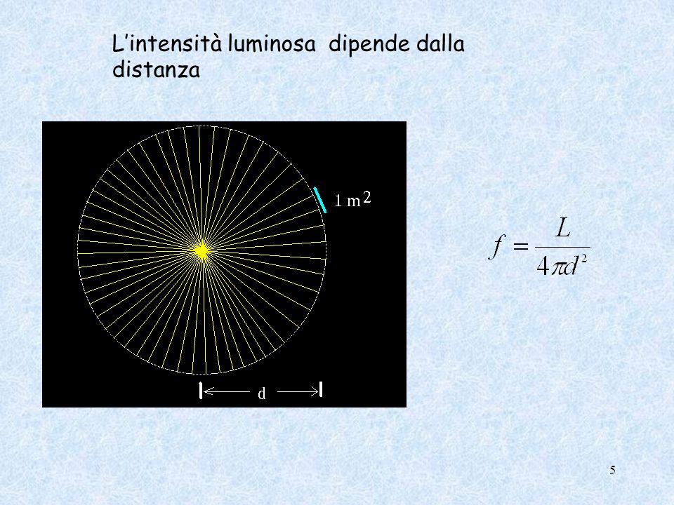 Lintensità luminosa dipende dalla distanza 5