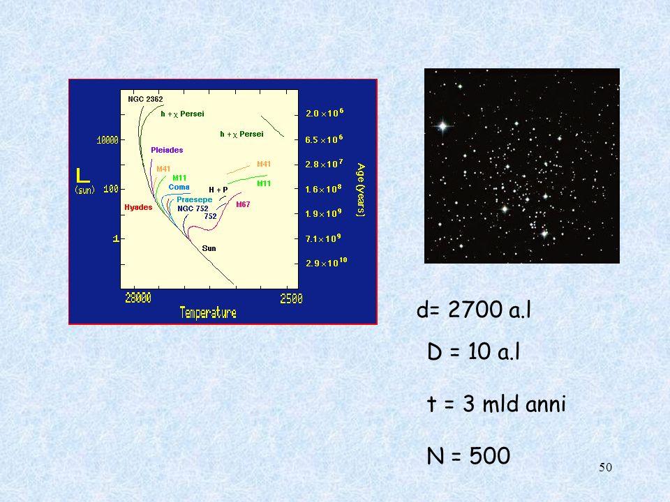d= 2700 a.l D = 10 a.l t = 3 mld anni N = 500 50