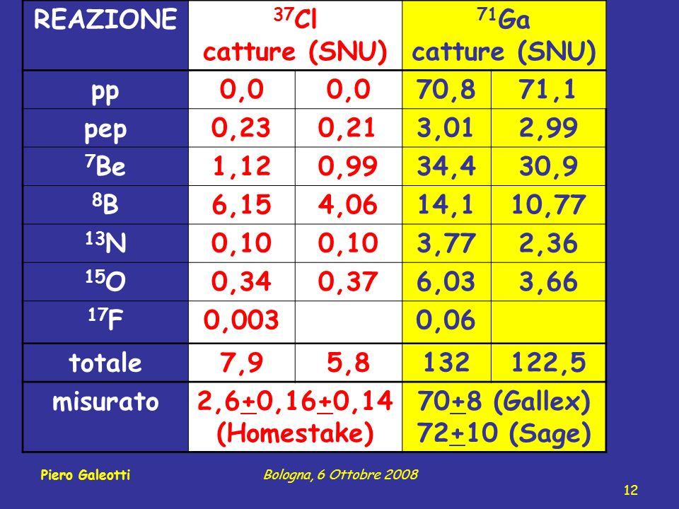 REAZIONE 37 Cl catture (SNU) 71 Ga catture (SNU) pp0,0 70,871,1 pep0,230,213,012,99 7 Be1,120,9934,430,9 8B8B6,154,0614,110,77 13 N0,10 3,772,36 15 O0,340,376,033,66 17 F0,0030,06 totale7,95,8132122,5 misurato2,6+0,16+0,14 (Homestake) 70+8 (Gallex) 72+10 (Sage) 12 Piero GaleottiBologna, 6 Ottobre 2008